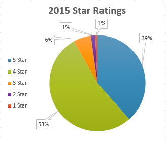 2015 star ratings